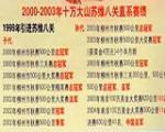 至2004年成绩