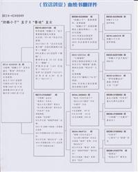 血统书翻译