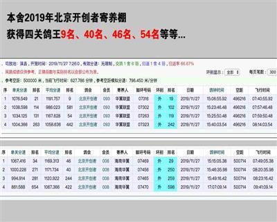 本舍19年北京开创者四关综合成绩