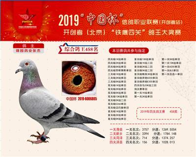 2019年北京开创四关综合458名